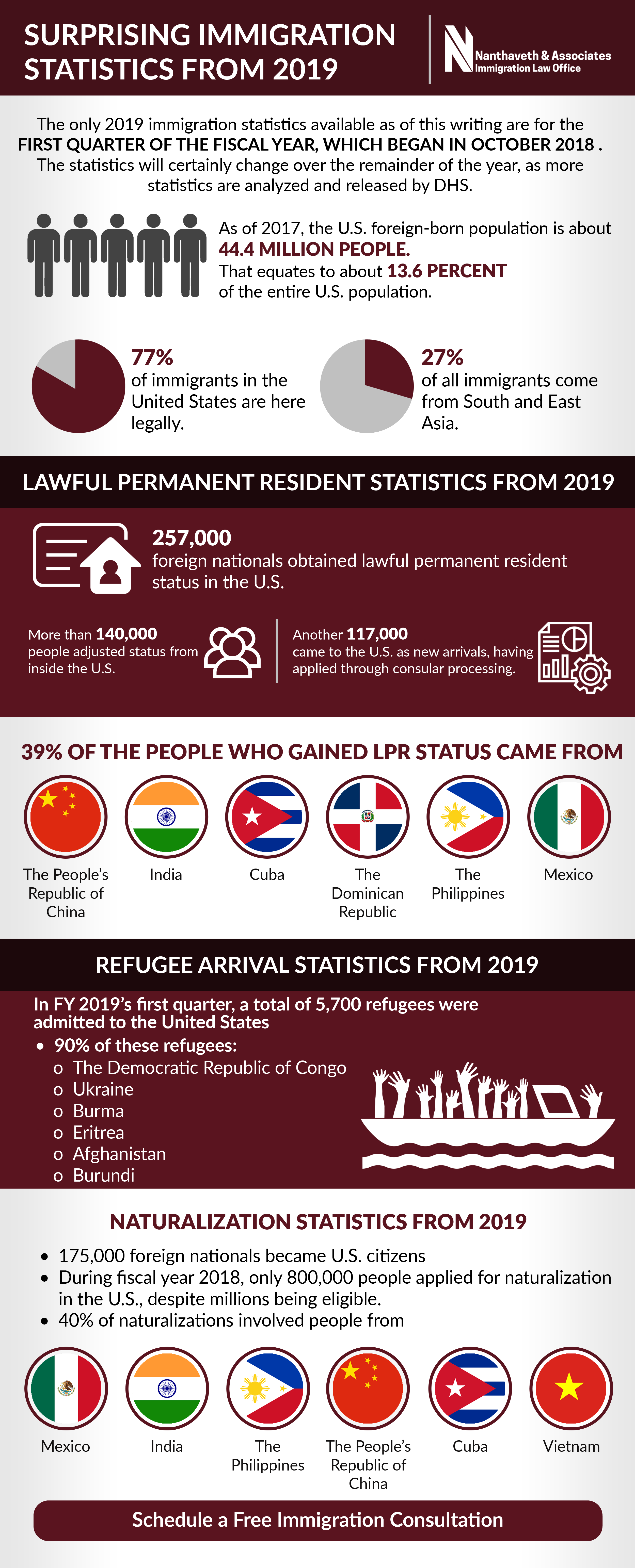 Surprising Immigration Statistics from 2019